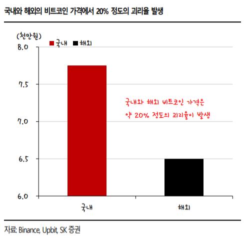 (자료 = SK증권)
