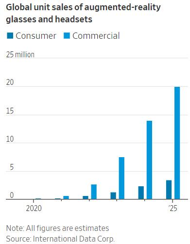 ▲증강현실(AR) 안경ㆍ헤드셋 판매 추이. 앞: 일반 소비자(2025년 예상치 340만 대)/뒤: 기업 고객(25년 2000만 대). 단위 100만 대. 출처 월스트리트저널(WSJ)