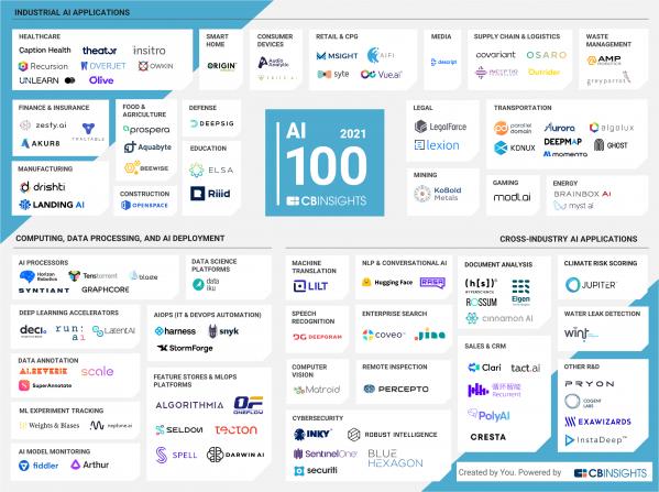 ▲CB인사이트 2021 AI 100 산업지형 지도. (사진제공=뤼이드)