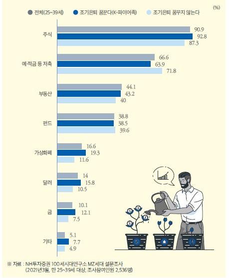 ▲MZ세대의 현재 하고 있는 투자방법(복수선택, 자료=NH투자증권 100세시대연구소)