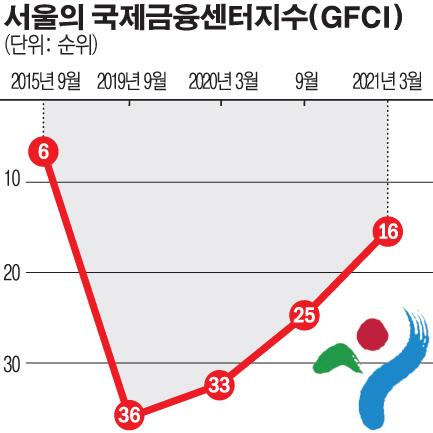 [文정부 금융홀대론] 정치금융, 동북아 금융허브 날렸다