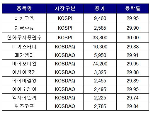 ▲자료제공=한국거래소