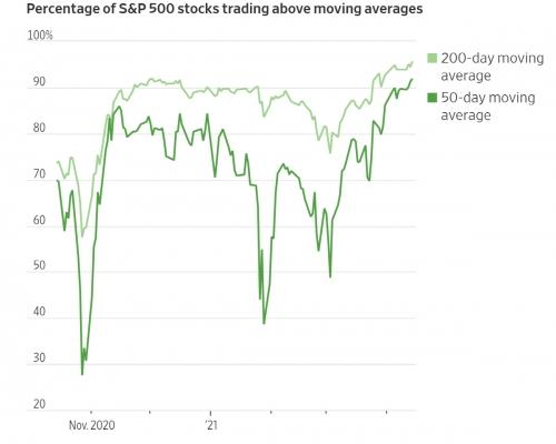 ▲S&P500 기업 가운데 주가가 200일 이동평균선과 50일 이동평균선 넘어선 비율 추이. 출처 월스트리트저널(WSJ)