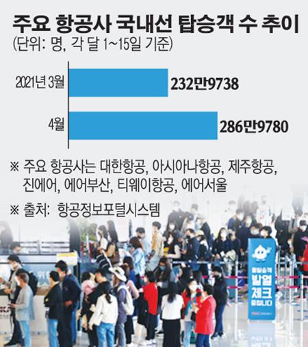 ▲18일 오전 서울 김포국제공항 국내선 청사에서 시민들이 탑승수속을 위해 줄지어 서있다.  (연합뉴스)