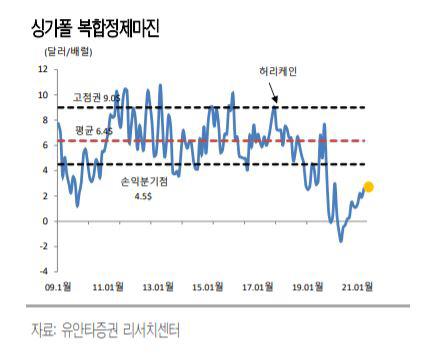 ▲싱가폴 복합정제마진 자료=유안타증권