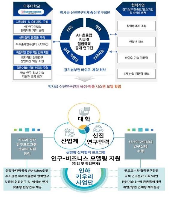 ▲각 대학별 혁신성장 선도 고급연구인재 성장 지원 모델.  (사진제공=과학기술정보통신부)