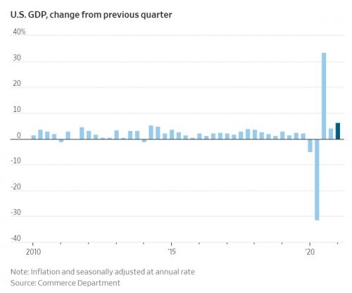 ▲미국의 분기별 국내총생산(GDP) 증가율 추이. 출처 WSJ
