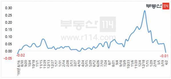 ▲수도권 신도시 아파트 전세가격 주간 변동률 추이. (자료제공=부동산114)