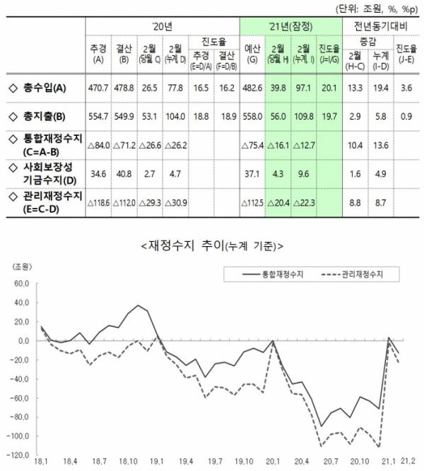 ▲재정수지 및 추이. (기획재정부)