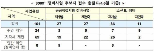 ▲4월 6일 기준 공공 주도 정비사업 후보지 접수 총괄표 (자료제공=국토교통부)