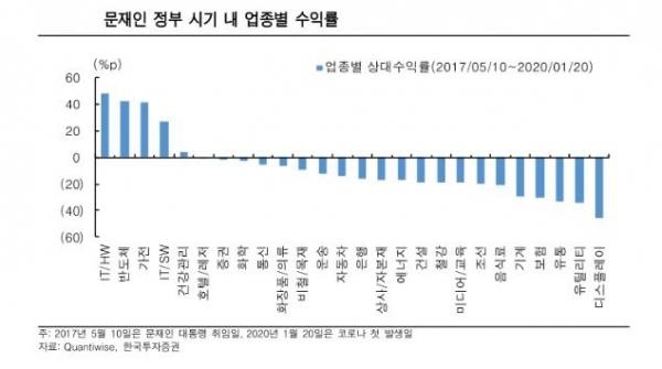 ▲문재인 정부 시기 내 업종별 수익률  자료=한국투자증권
