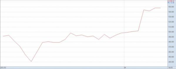 ▲카카오의 3월 이후 주가 추이(자료제공=키움증권)