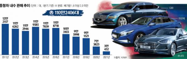 ▲배기량 기준 1.6리터 이상 2.0 미만의 중형차 판매가 지속해서 감소 중이다. 올해 1분기 기준 중형차 판매 규모(3만452대)가 1분기 현대차와 기아 중형차 판매집계(3만4821대)보다 적은 이유는 1600cc 미만과 2000cc 초과 중형차를 제외했기 때문이다.  (그래픽=이투데이 / 자료=KAMA)