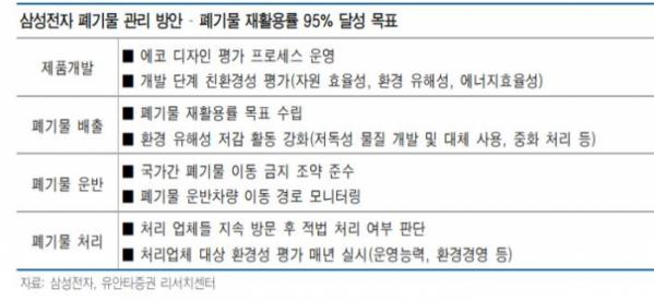 ▲삼성전자 폐기물 관리 방안. (유안타증권리서치센터)