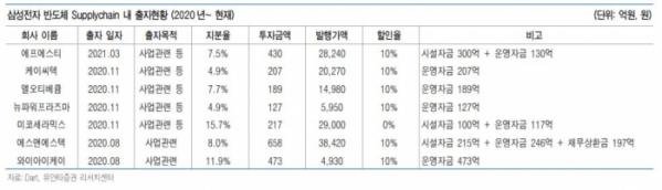 ▲삼성전자 반도체 공급망 내 출자현황.  (유안타증권 리서치센터)