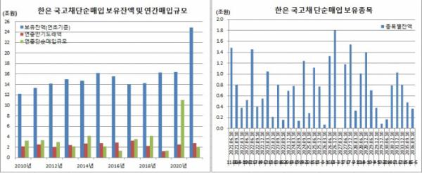 ▲2021년 4월15일 기준 한국은행 국고채 단순매입 보유 잔액 및 보유종목 (한국은행, 이투데이 정리)