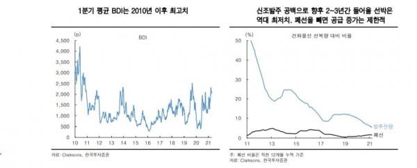 ▲1분기 평균 BDI는 2010년 이후 최고치 자료=한국투자증권