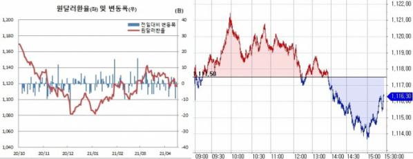 ▲오른쪽은 16일 원달러 환율 흐름 (한국은행, 체크)