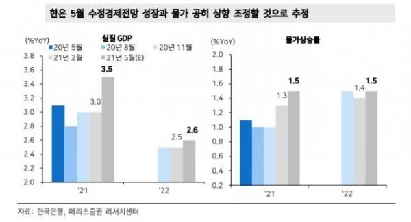 ▲한은 5월 수정경제전망 성장과 물가 공히 상향 조정할 것으로 추정 자료=메리츠증권