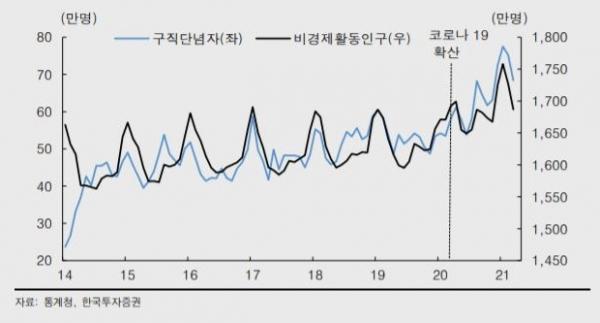 ▲구직단념자 및 비경제활동인구 추이 자료=한국투자증권