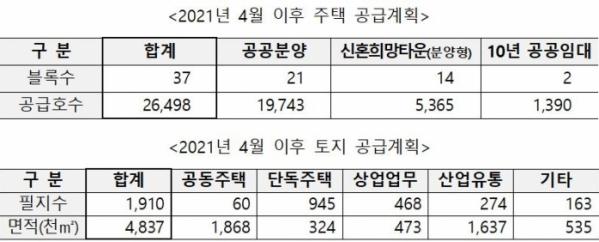 ▲한국토지주택공사(LH)의 올해 4월 이후 주택 및 토지 공급계획 (자료제공=한국토지주택공사(LH))