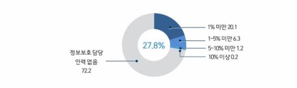 ▲IT 인력 중 정보보호 담당이 차지하는 비율이다. 한국정보보호산업협회 자료 분석. (사진제공=WISET)