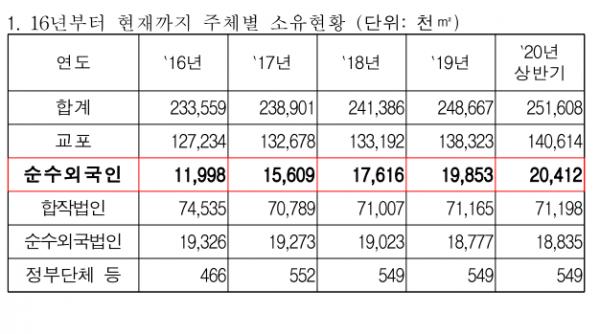 ▲2016~2020년 주체별 토지 보유 현황. (자료제공=국토교통부·김상훈 의원실 )