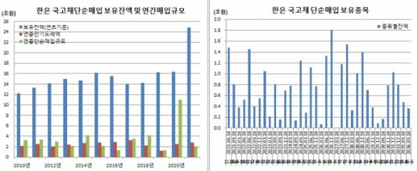 ▲20일 기준 한국은행 국고채 단순매입 보유 현황 (한국은행, 이투데이 추정)