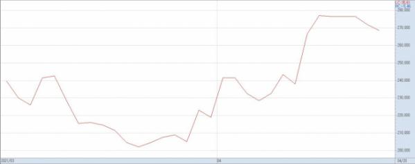 ▲지난 달 이후 SK이노베이션의 주가 추이(자료제공=키움증권)