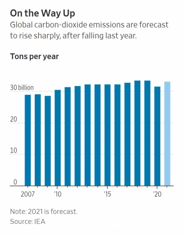▲글로벌 연간 탄소배출량 추이 및 전망. 출처 월스트리트저널(WSJ)