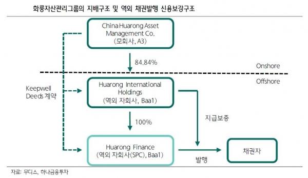 ▲화룽자산관리그룹의 지배구조 및 역외 채권발행 신용보강구조 자료= 하나금융투자