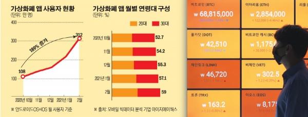 ▲비트코인 가격이 7000만 원 밑으로 하락한 21일 서울 강남구 빗썸 강남고객센터 모니터에 비트코인 시세가 표시되고 있다.  연합뉴스