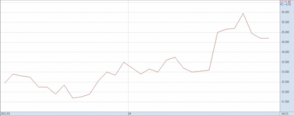 ▲3월 이후 풍산의 주가 추이(자료제공=키움증권)