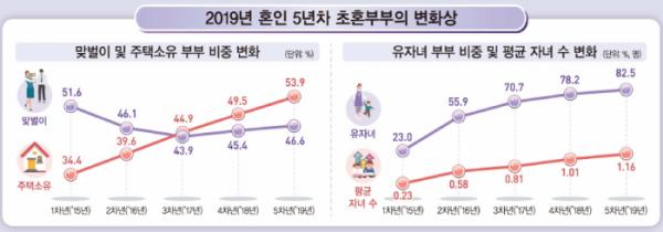 (자료=통계청)