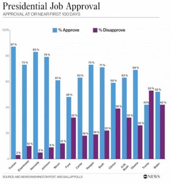 ▲역대 미국 대통령의 취임 후 100일 지지율과 반대율 추이. 출처 ABC뉴스