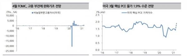 ▲4월 FOMC, 고용 부진에 완화기조 전망 자료 부국증권