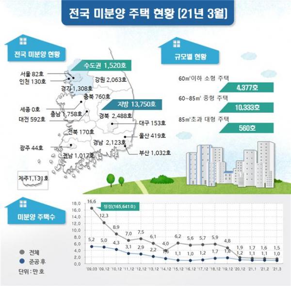 ▲3월 말 기준 전국 미분양 주택 현황 (자료제공=국토교통부)
