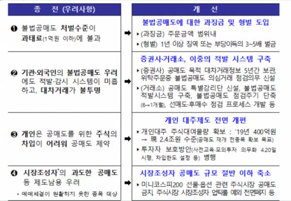 ▲공매도 개선사항 (자료=금융위원회)