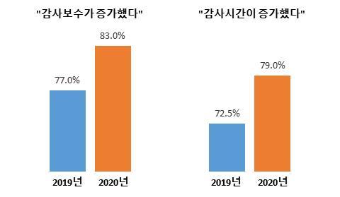 ▲최근 2년간 외감비용 및 시간 증가 기업 (출처=대한상공회의소)