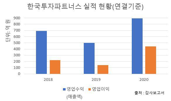 ▲한국투자파트너스 실적 현황(연결 기준)(자료출처=감사보고서)