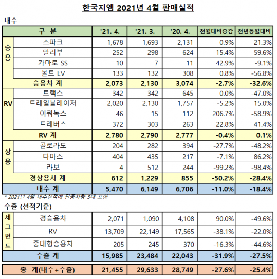 ▲한국지엠 2021년 4월 판매 실적  (사진제공=한국지엠)