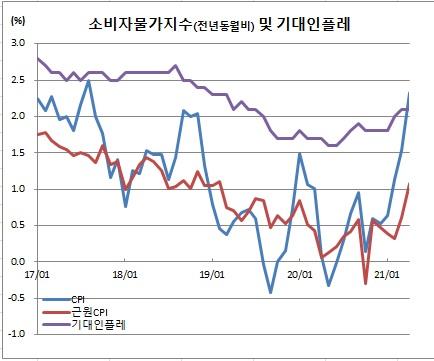 (한국은행, 통계청)