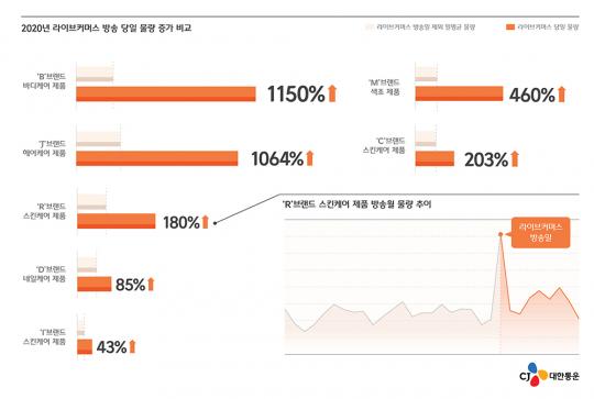 ▲지난해 라이브커머스 방송 당일 물량 증가 분석표.  (사진제공=CJ대한통운)