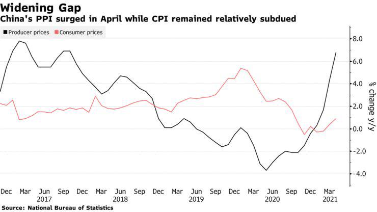 '세계의 공장' 중국 4월 생산자물가 증가율 3년반 만에 최고치…글로벌 인플레 우려 고조