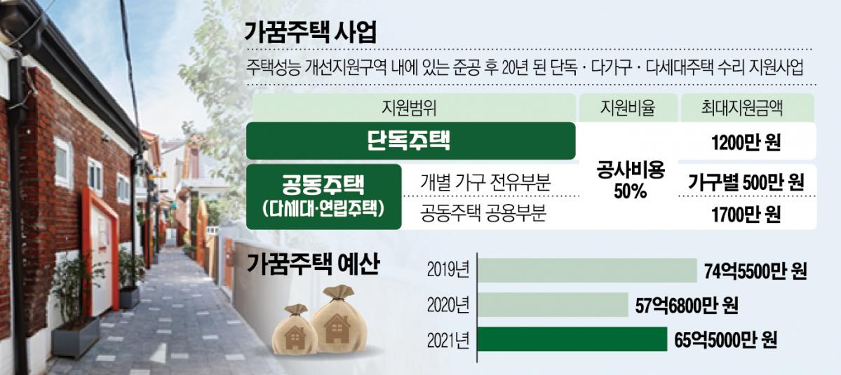 오세훈號 도시재생 향방 시금석된 '가꿈주택사업'