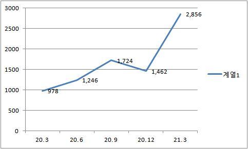 ▲증권사 해외증권수수료 수입 추이(단위 : 억 원) (출처=금융투자협회)