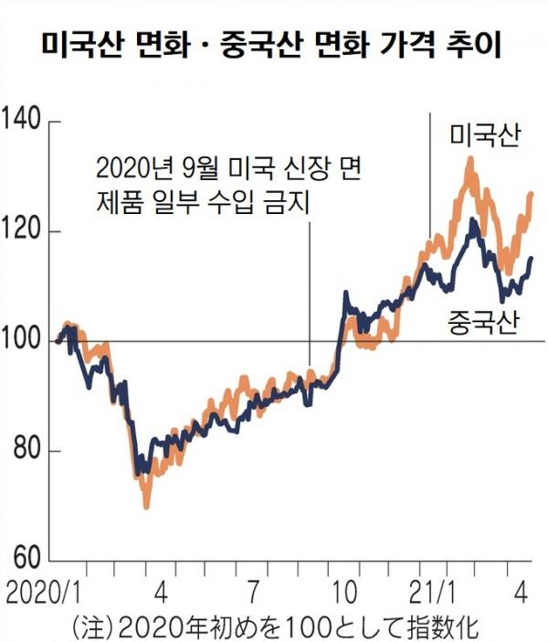 ▲미국과 중국산 면화 가격 추이. ※2020년 초를 100으로 지수화. 출처 니혼게이자이신문