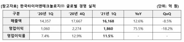 ▲한국타이어 2021년 1분기 실적  (사진제공=한국타이어)