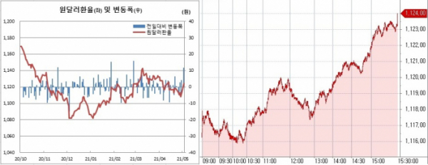 ▲오른쪽은 3일 원달러 환율 추이 (한국은행, 체크)