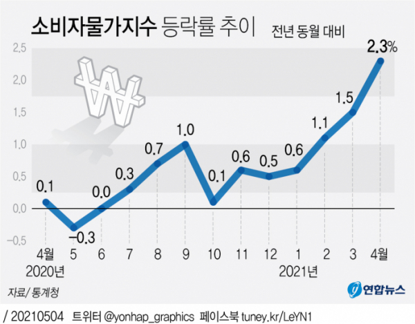 ▲소비자물가지수 등락률 추이. (그래픽=연합뉴스)